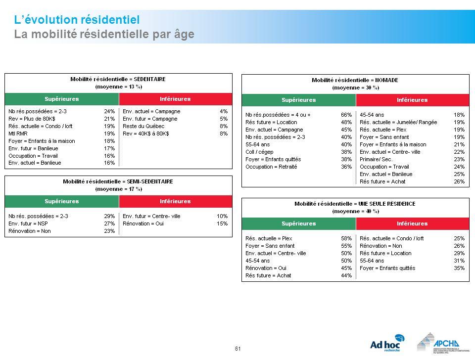 61 Lévolution résidentiel La mobilité résidentielle par âge