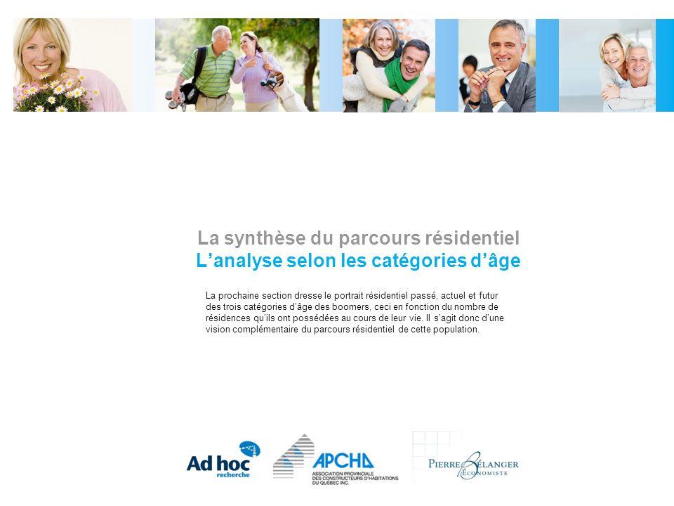 La synthèse du parcours résidentiel Lanalyse selon les catégories dâge La prochaine section dresse le portrait résidentiel passé, actuel et futur des