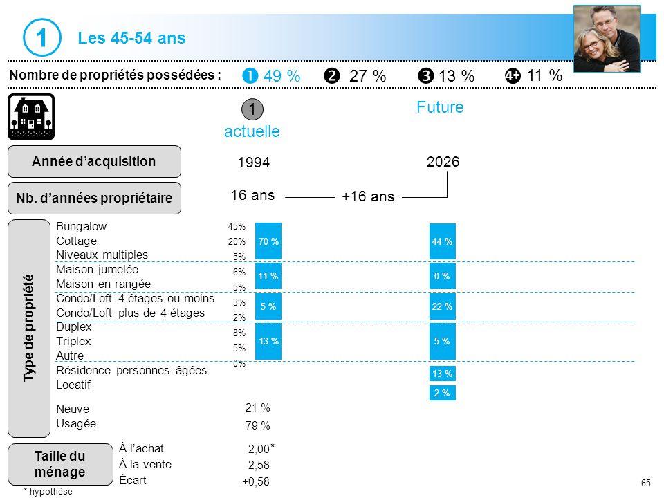 65 Les 45-54 ans 1 Nombre de propriétés possédées : 49 %27 %13 % 11 % Année dacquisition Nb. dannées propriétaire Type de propriété Taille du ménage 1