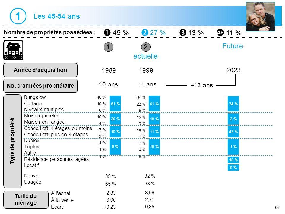 66 1 Nombre de propriétés possédées : Année dacquisition Nb. dannées propriétaire 2 19891999 10 ans11 ans actuelle 61 % 10 % 9 % 61 % 11 % 10 % 35 % 6