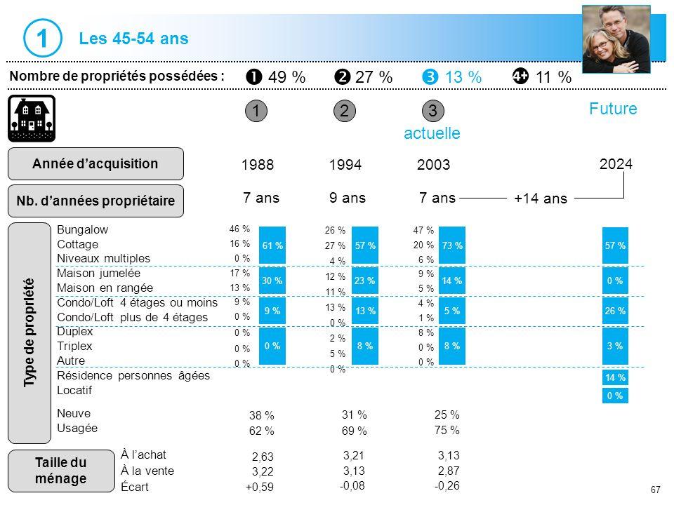 67 1 Nombre de propriétés possédées : Année dacquisition Nb. dannées propriétaire 23 198819942003 7 ans9 ans7 ans actuelle 61 % 9 % 0 % 57 % 13 % 8 %