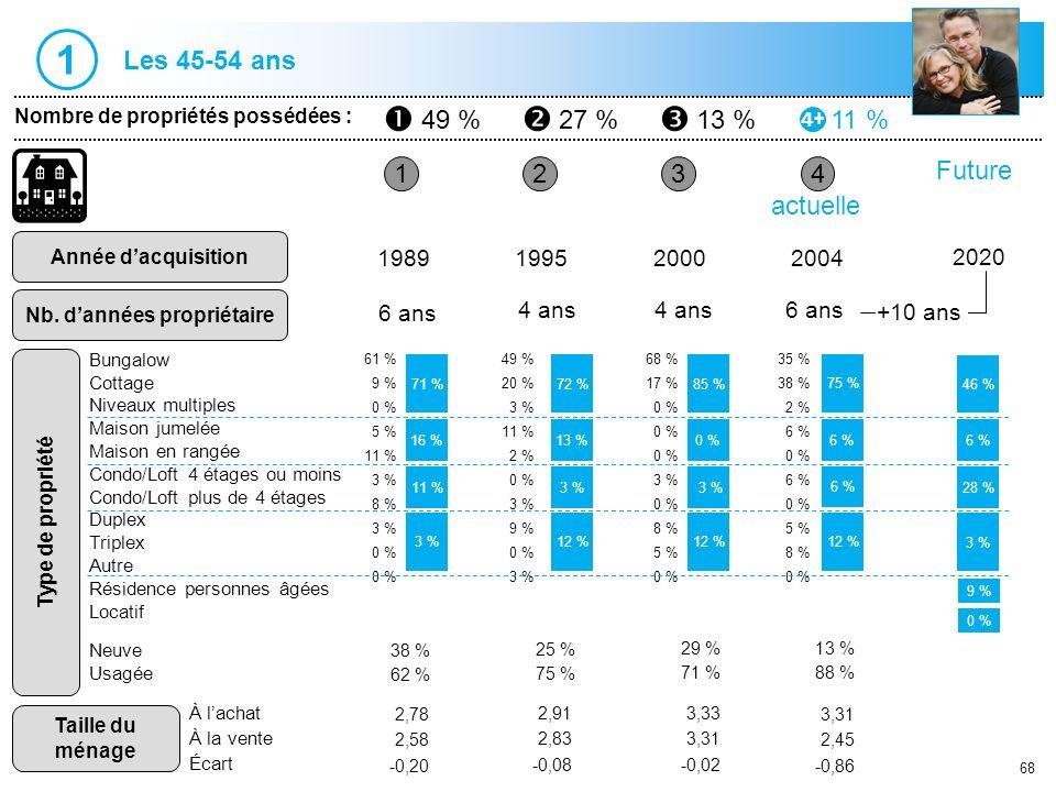 68 1 Nombre de propriétés possédées : Année dacquisition Nb. dannées propriétaire 234 1989199520002004 6 ans 4 ans 6 ans actuelle 61 % 9 % 0 % 5 % 11