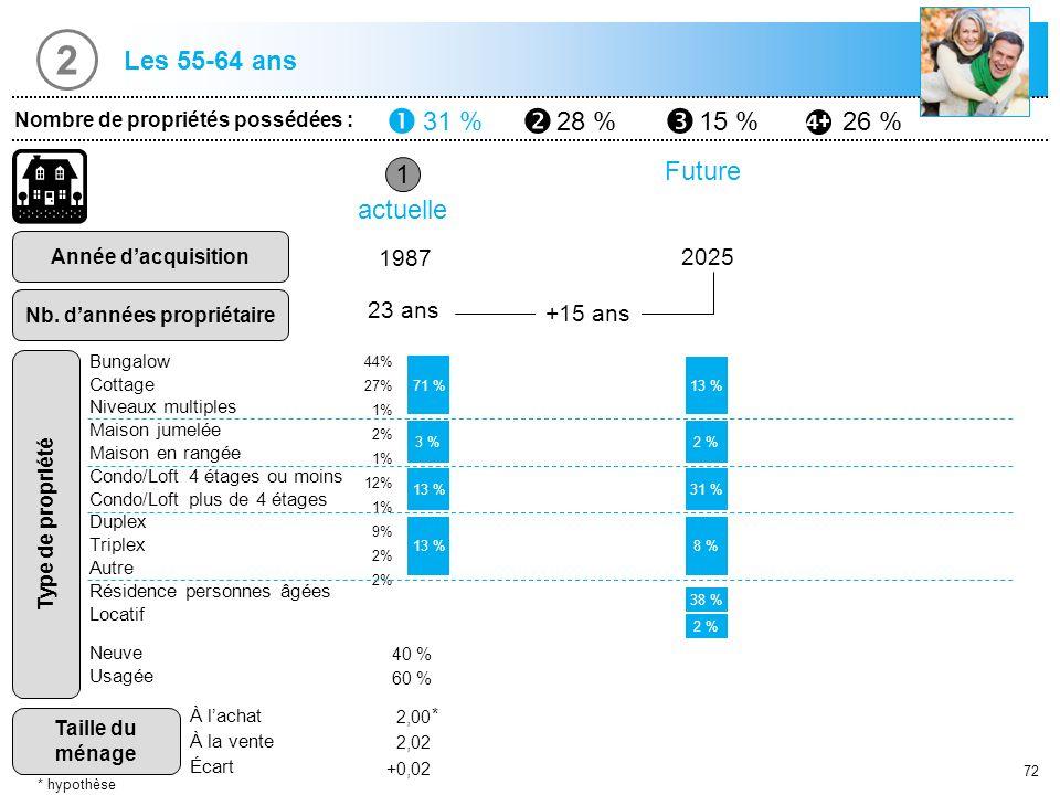 72 Les 55-64 ans 1 Nombre de propriétés possédées : 31 %28 %15 %26 % Année dacquisition Nb. dannées propriétaire Type de propriété Taille du ménage 19
