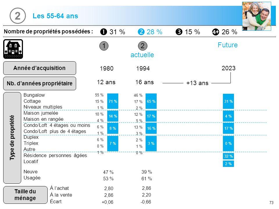 73 1 Nombre de propriétés possédées : 31 %28 %15 %26 % Année dacquisition Nb. dannées propriétaire 2 19801994 12 ans16 ans actuelle 71 % 8 % 7 % 65 %