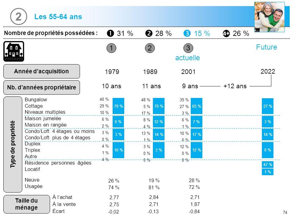 74 1 Nombre de propriétés possédées : 31 %28 %15 %26 % Année dacquisition Nb. dannées propriétaire 23 197919892001 10 ans11 ans9 ans actuelle 79 % 3 %