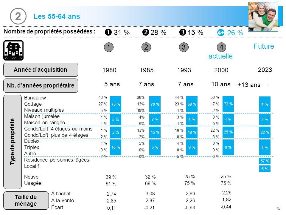 75 1 Nombre de propriétés possédées : 31 %28 %15 % 26 % Année dacquisition Nb. dannées propriétaire 234 1980198519932000 5 ans7 ans 10 ans actuelle 43