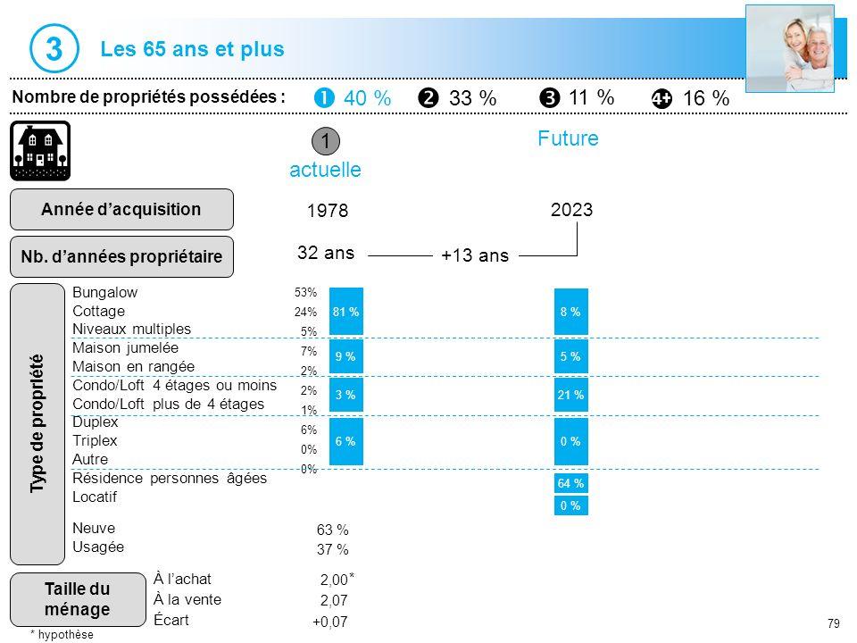 79 1 Nombre de propriétés possédées : 40 %33 % 11 % 16 % Année dacquisition Nb. dannées propriétaire Type de propriété Taille du ménage 1978 32 ans ac