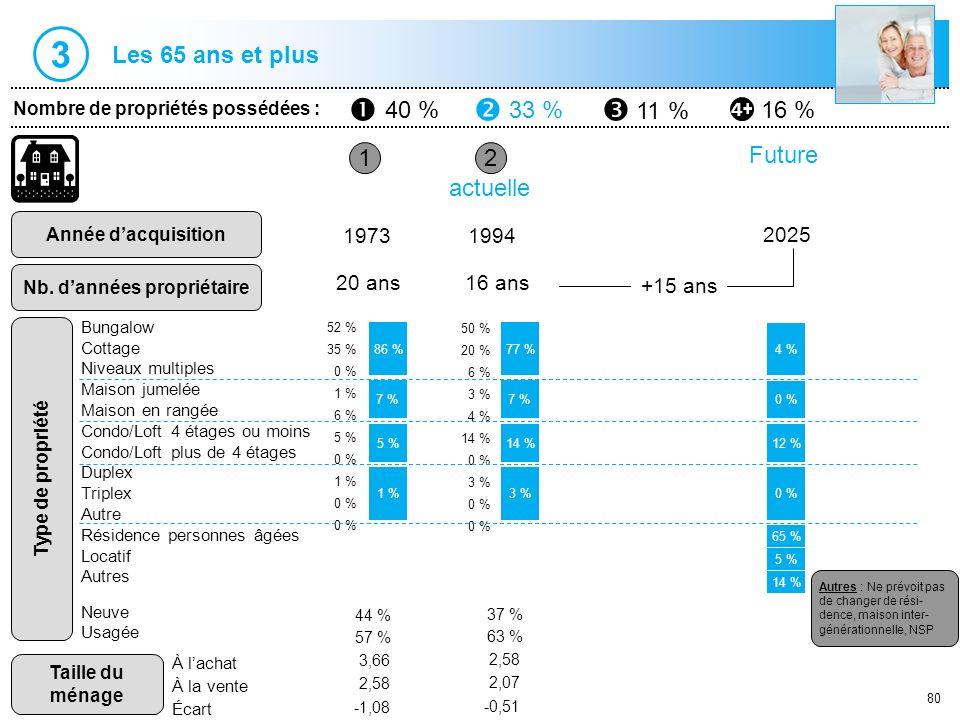 80 1 Nombre de propriétés possédées : 40 %33 % 11 % 16 % Année dacquisition Nb. dannées propriétaire 2 19731994 20 ans16 ans actuelle 86 % 5 % 1 % 77
