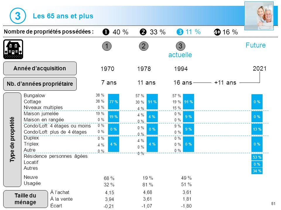 81 1 Nombre de propriétés possédées : 40 %33 % 11 % 16 % Année dacquisition Nb. dannées propriétaire 23 197019781994 7 ans11 ans16 ans actuelle 77 % 0