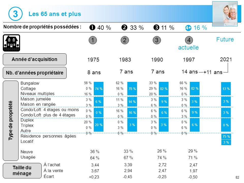 82 1 Nombre de propriétés possédées : 40 %33 %11 %16 % Année dacquisition Nb. dannées propriétaire 234 1975198319901997 8 ans 7 ans 14 ans actuelle 58