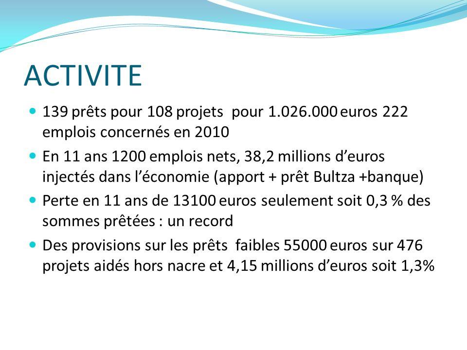 ACTIVITE 139 prêts pour 108 projets pour 1.026.000 euros 222 emplois concernés en 2010 En 11 ans 1200 emplois nets, 38,2 millions deuros injectés dans léconomie (apport + prêt Bultza +banque) Perte en 11 ans de 13100 euros seulement soit 0,3 % des sommes prêtées : un record Des provisions sur les prêts faibles 55000 euros sur 476 projets aidés hors nacre et 4,15 millions deuros soit 1,3%