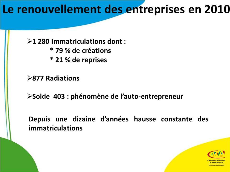 1 280 Immatriculations dont : * 79 % de créations * 21 % de reprises 877 Radiations Solde 403 : phénomène de lauto-entrepreneur Depuis une dizaine dan