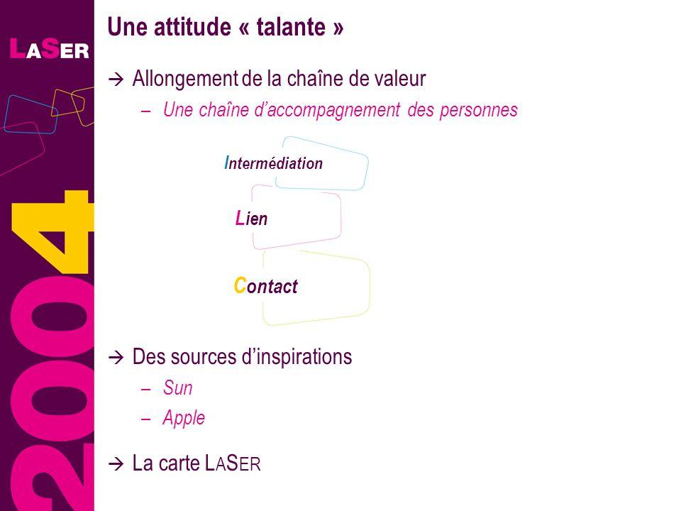11 Allongement de la chaîne de valeur – Une chaîne daccompagnement des personnes Une attitude « talante » C ontact Des sources dinspirations – Sun – A
