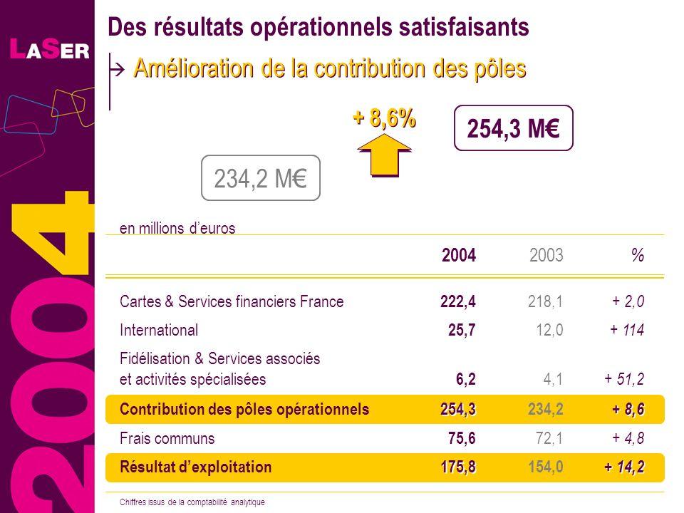 18 + 8,6% Des résultats opérationnels satisfaisants Amélioration de la contribution des pôles 254,3 M 234,2 M % 2003 2004 75,6 154,0 222,4 6,2 25,7 25