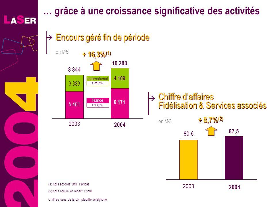 19 … grâce à une croissance significative des activités 4 160 4 502 (2) hors AMOA et impact Tiscali Chiffre daffaires Fidélisation & Services associés