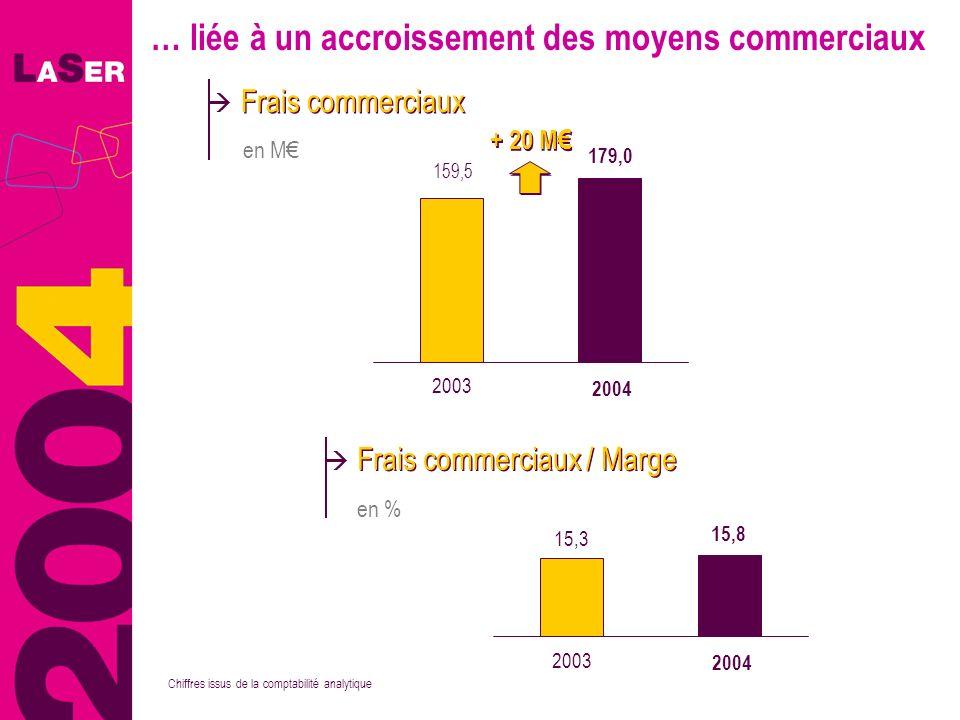… liée à un accroissement des moyens commerciaux en % Frais commerciaux / Marge 15,3 15,8 2003 2004 Chiffres issus de la comptabilité analytique 159,5