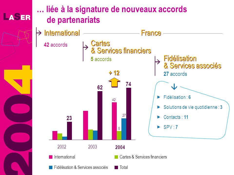 Fidélisation : 6 Solutions de vie quotidienne : 3 Contacts : 11 SPV : 7 … liée à la signature de nouveaux accords de partenariats 42 accords Internati