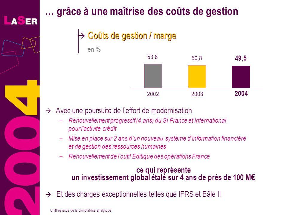 24 … grâce à une maîtrise des coûts de gestion – Renouvellement progressif (4 ans) du SI France et International pour lactivité crédit – Mise en place