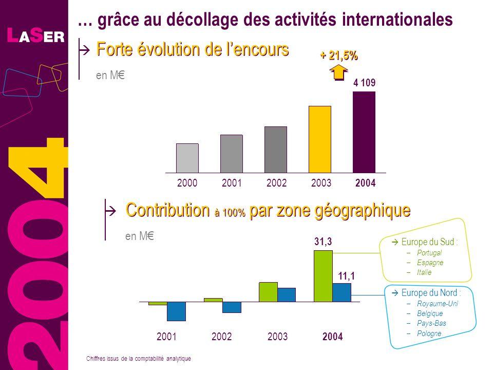 26 … grâce au décollage des activités internationales Forte évolution de lencours en M Chiffres issus de la comptabilité analytique + 21,5% 2000200120