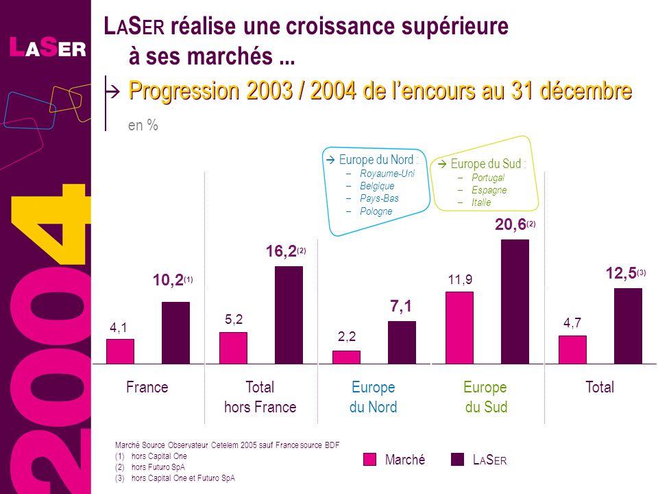 28 L A S ER réalise une croissance supérieure à ses marchés... Progression 2003 / 2004 de lencours au 31 décembre en % 7,1 2,2 11,9 Europe du Nord Eur