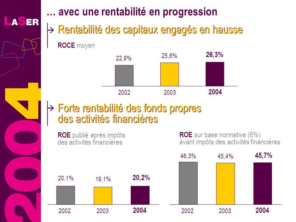 29 … avec une rentabilité en progression ROCE moyen Rentabilité des capitaux engagés en hausse 25,6% 26,3% 2002 2004 2003 22,9% Forte rentabilité des