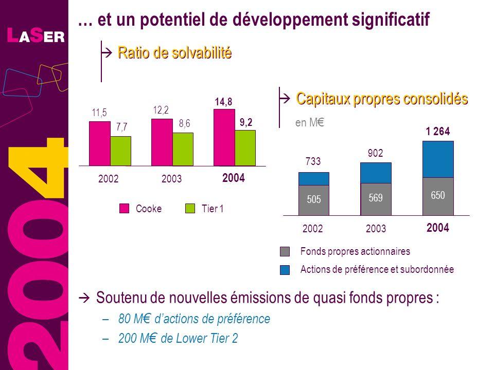 30 … et un potentiel de développement significatif Soutenu de nouvelles émissions de quasi fonds propres : – 80 M dactions de préférence – 200 M de Lo