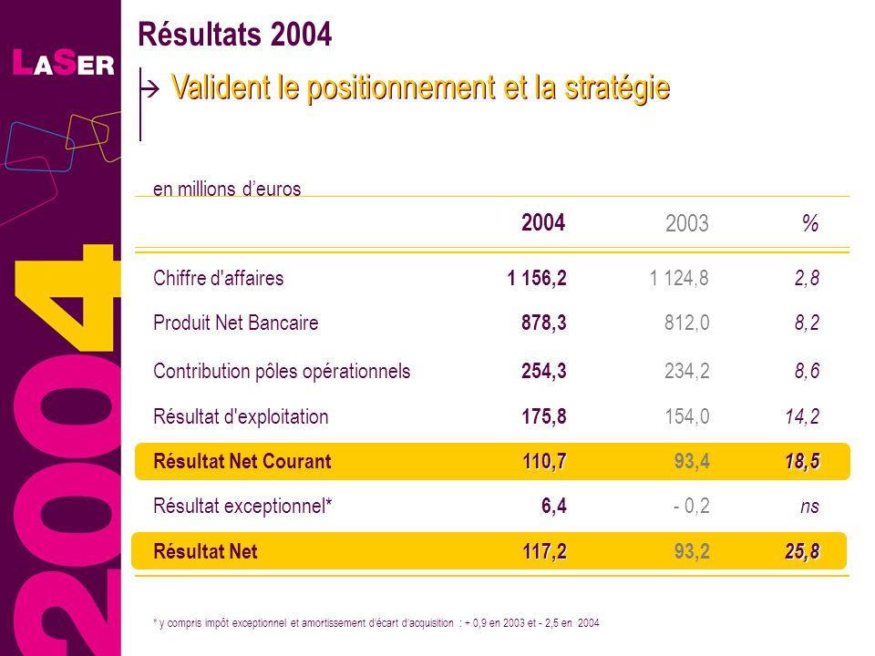 5 Résultats 2004 Valident le positionnement et la stratégie 2,8 14,2 % 2003 Chiffre d'affaires Résultat d'exploitation 25,8 Résultat Net 1 124,8 154,0