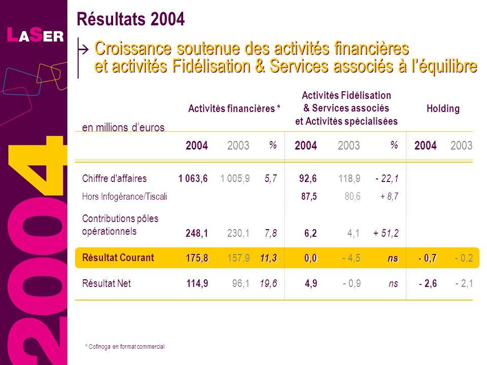 6 Résultats 2004 Croissance soutenue des activités financières et activités Fidélisation & Services associés à léquilibre 118,9 4,1 Chiffre d'affaires