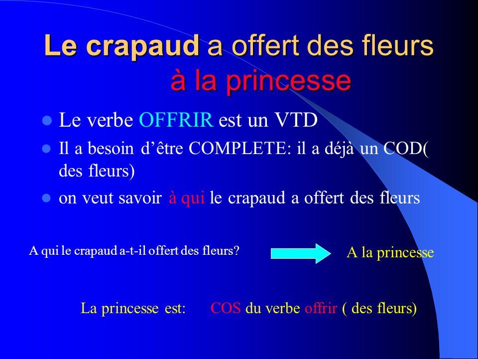 Le crapaud a obéi à la princesse Le verbe OBEIR est un VTI Il a besoin dêtre COMPLETE: on veut savoir à qui le crapaud a obéi A qui le crapaud a-t-il