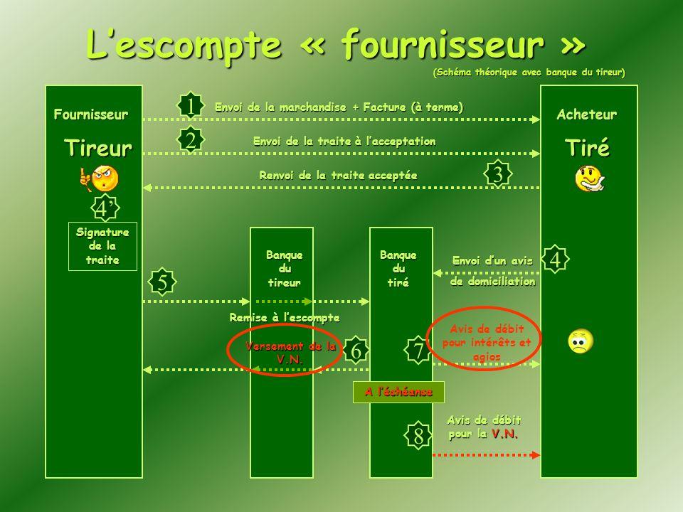 FournisseurAcheteur Banque du tireur Banque du tiré Envoi de la marchandise + Facture (à terme) Envoi de la traite à lacceptation Signature de la trai
