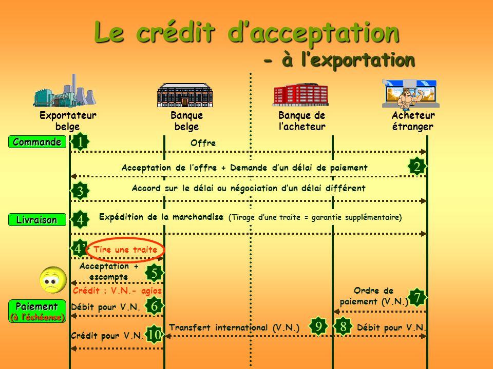 Le crédit dacceptation - à lexportation Exportateur belge Acheteur étranger Banque belge Banque de lacheteur Commande 1 2 3 Livraison 4 4 5 Paiement (