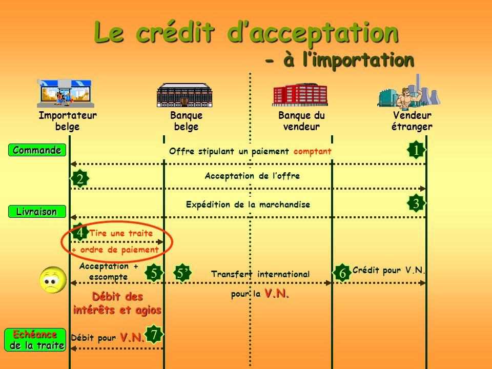Le crédit dacceptation - à limportation Importateur belge Vendeur étranger Banque belge Banque du vendeur Commande 1 2 Livraison 3 4 5 Echéance de la