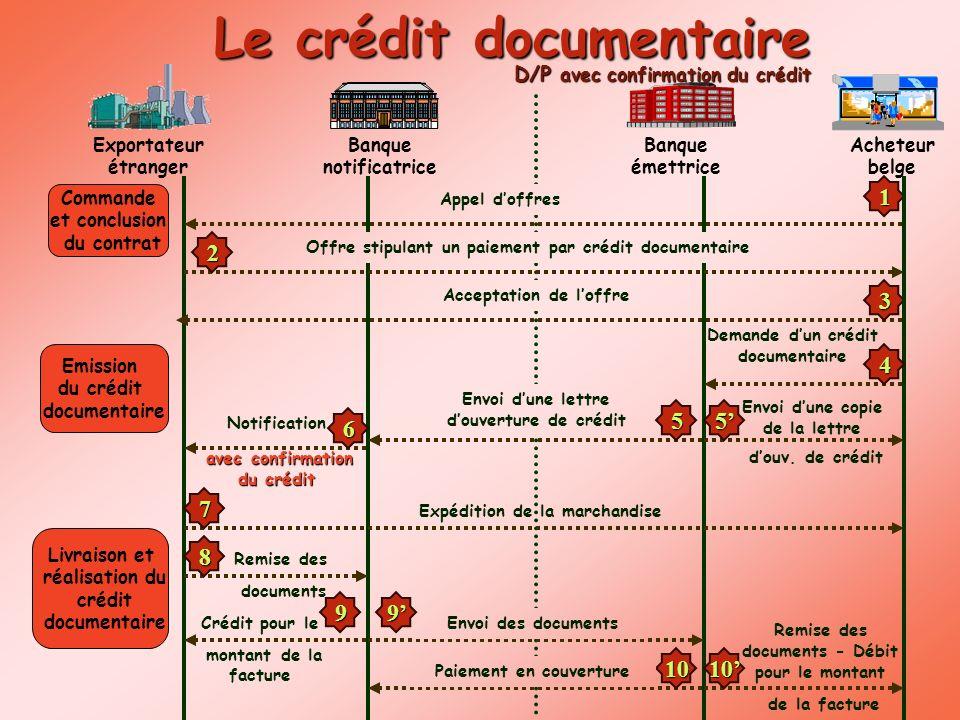 Exportateur étranger Acheteur belge Banque notificatrice Banque émettrice Commande et conclusion du contrat 1 2 3 Emission du crédit documentaire 55 L