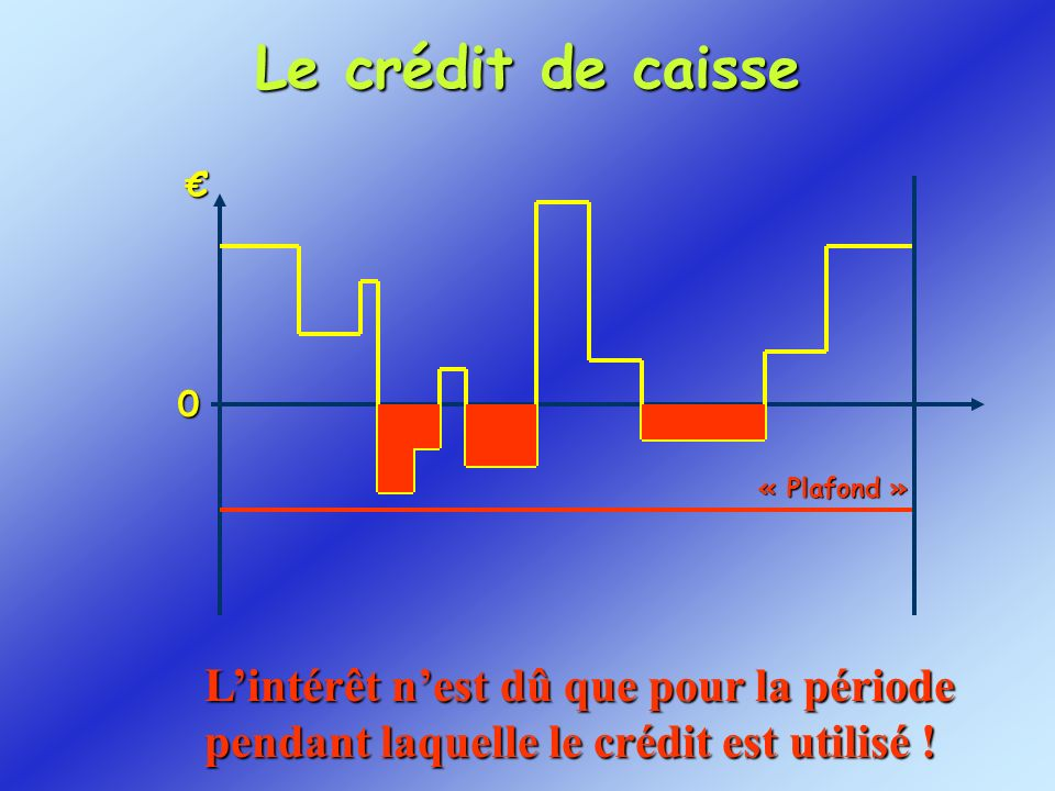 Le crédit de caisse 0 « Plafond » Lintérêt nest dû que pour la période pendant laquelle le crédit est utilisé utilisé !