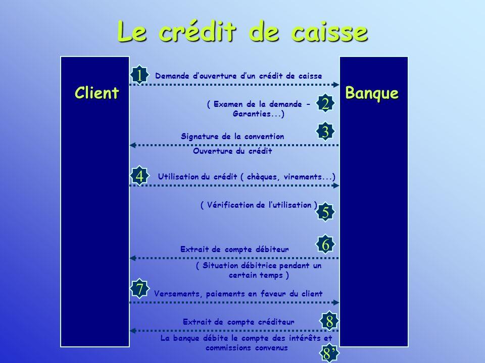 Le crédit de caisse ClientBanque 1 2 3 4 5 6 7 8 8 Demande douverture dun crédit de caisse ( Examen de la demande – Garanties...) Signature de la conv