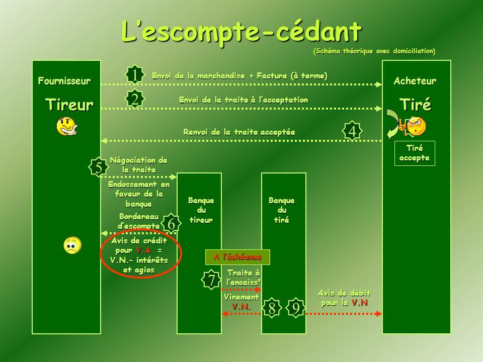 Lescompte-cédant Fournisseur Banque du tireur Banque du tiré Envoi de la marchandise + Facture (à terme) Envoi de la traite à lacceptation Tiré accept