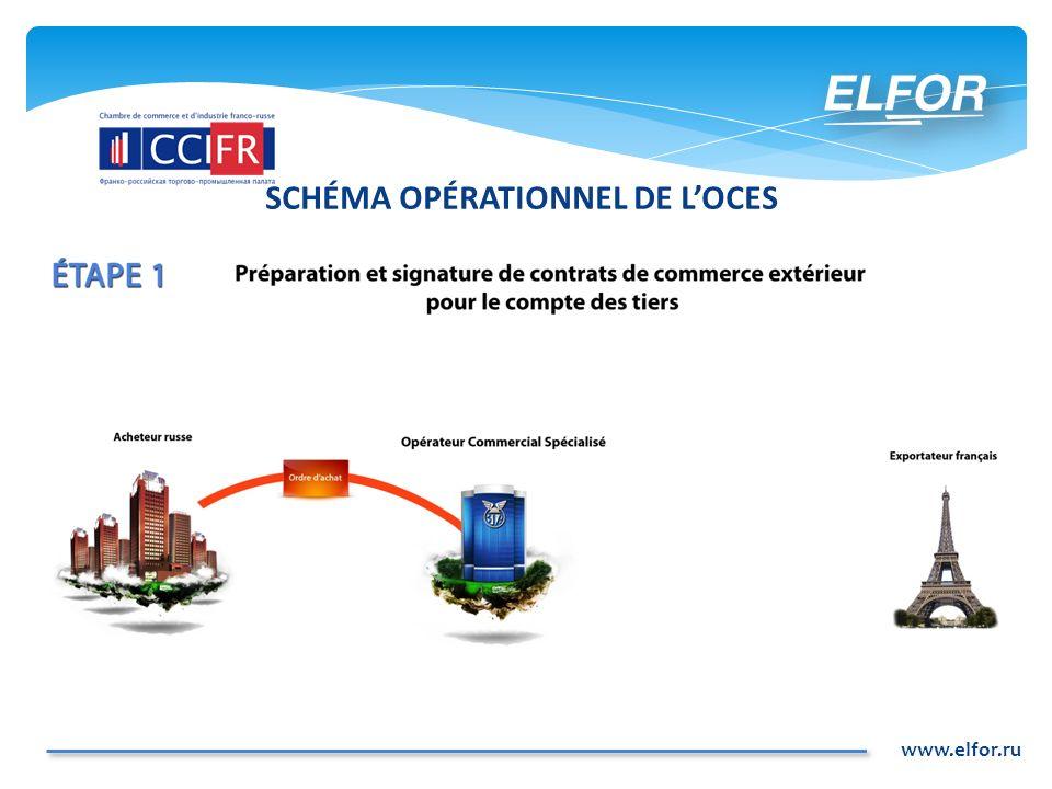 www.elfor.ru SCHÉMA OPÉRATIONNEL DE LOCES