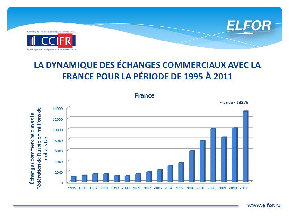 LA DYNAMIQUE DES ÉCHANGES COMMERCIAUX AVEC LA FRANCE POUR LA PÉRIODE DE 1995 À 2011 www.elfor.ru