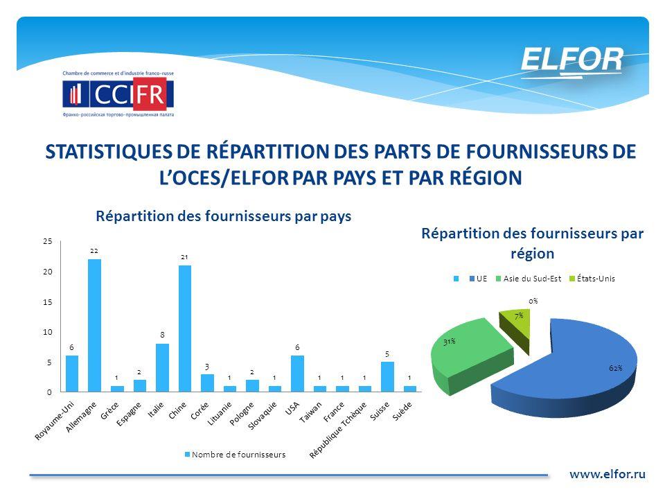 www.elfor.ru STATISTIQUES DE RÉPARTITION DES PARTS DE FOURNISSEURS DE LOCES/ELFOR PAR PAYS ET PAR RÉGION Répartition des fournisseurs par pays