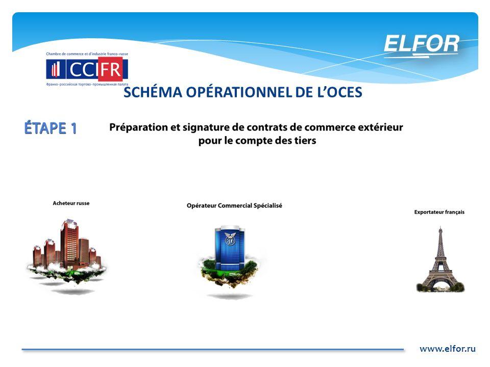www.elfor.ru LA FORMATION DES OCES EN RUSSIE la demande pour la sous-traitance du commerce extérieur et Russie apparaît dès les années 1990.