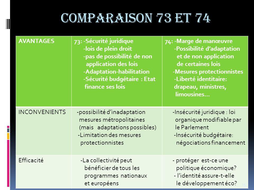 COMPARAISON 73 et 74 AVANTAGES73: -Sécurité juridique -lois de plein droit -pas de possibilité de non application des lois -Adaptation-habilitation -S