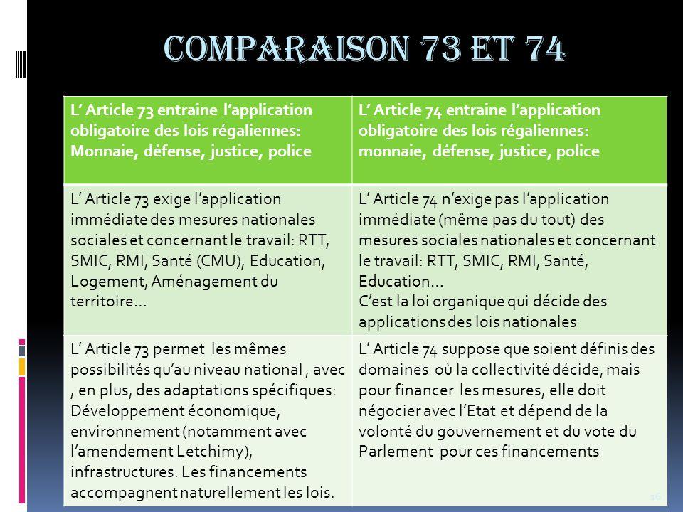 COMPARAISON 73 et 74 L Article 73 entraine lapplication obligatoire des lois régaliennes: Monnaie, défense, justice, police L Article 74 entraine lapp