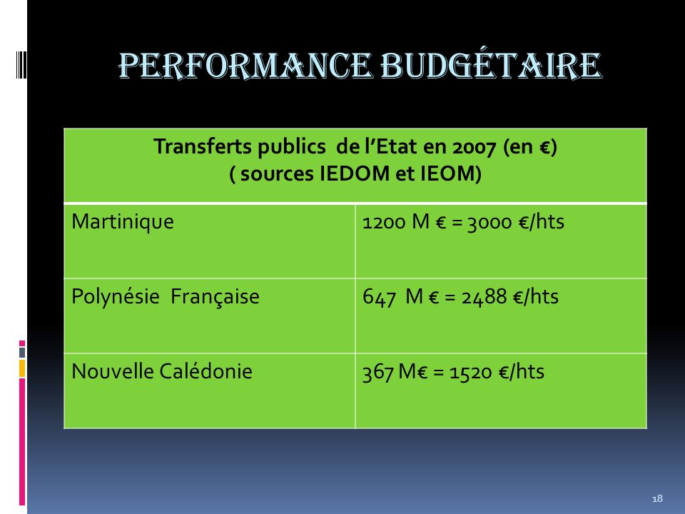 Performance Budgétaire Transferts publics de lEtat en 2007 (en ) ( sources IEDOM et IEOM) Martinique1200 M = 3000 /hts Polynésie Française647 M = 2488