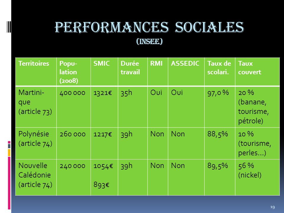 PERFORMANCES sociales (INSEE) TerritoiresPopu- lation (2008) SMICDurée travail RMIASSEDICTaux de scolari. Taux couvert Martini- que (article 73) 400 0