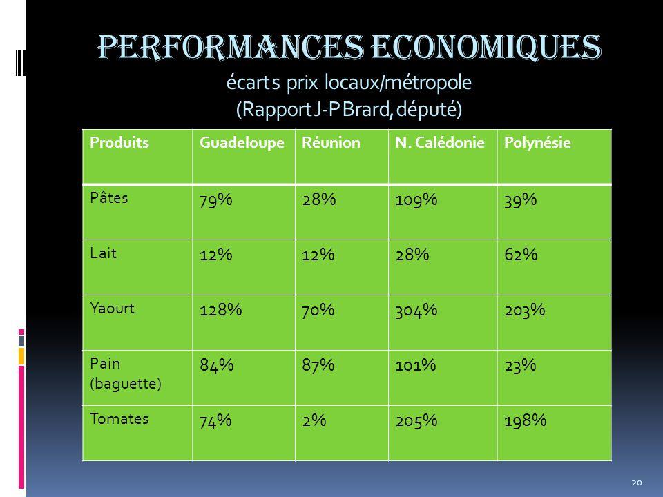 Performances Economiques écart s prix locaux/métropole (Rapport J-P Brard, député) ProduitsGuadeloupeRéunionN. CalédoniePolynésie Pâtes 79%28%109%39%