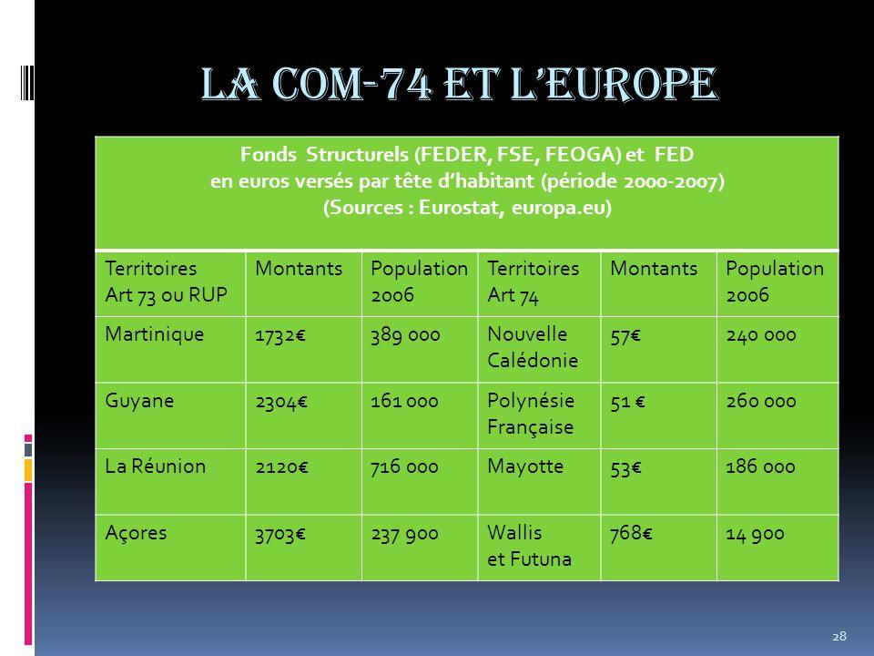 La COM-74 et lEurope 28 Fonds Structurels (FEDER, FSE, FEOGA) et FED en euros versés par tête dhabitant (période 2000-2007) (Sources : Eurostat, europ