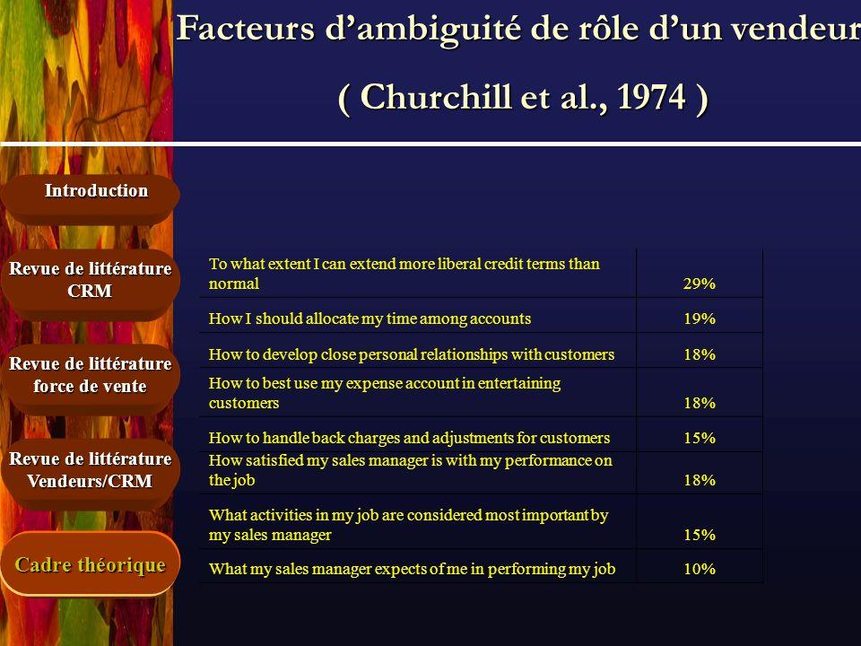 Introduction Revue de littérature force de vente Revue de littérature CRM Vendeurs/CRM Facteurs dambiguité de rôle dun vendeur ( Churchill et al., 197