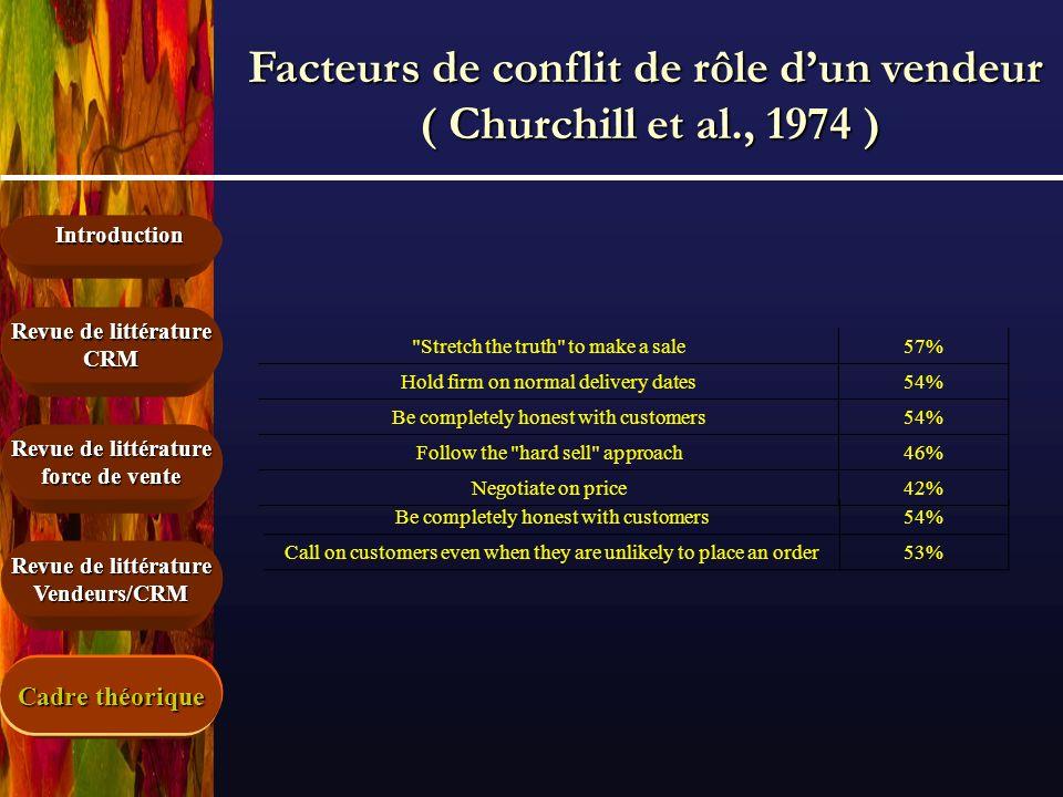 Introduction Revue de littérature force de vente Revue de littérature CRM Vendeurs/CRM Facteurs de conflit de rôle dun vendeur ( Churchill et al., 197