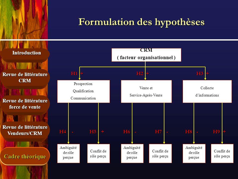Introduction Revue de littérature force de vente Revue de littérature CRM Vendeurs/CRM CRM ( facteur organisationnel ) Prospection Qualification Commu