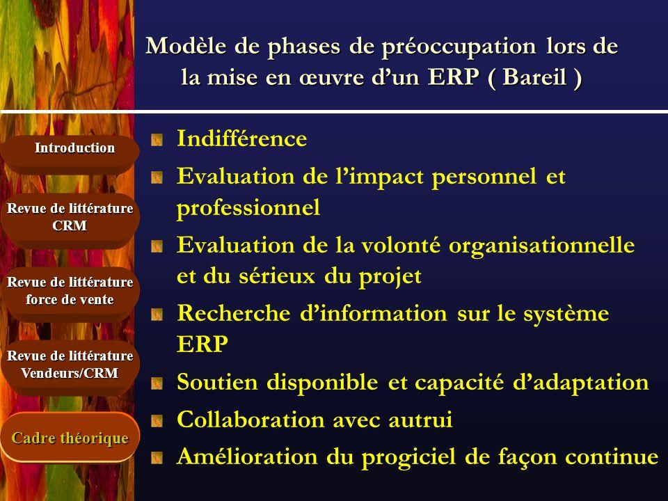 Introduction Revue de littérature force de vente Revue de littérature CRM Vendeurs/CRM Modèle de phases de préoccupation lors de la mise en œuvre dun